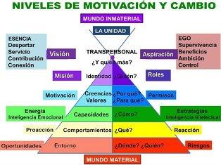 motivación y cambio.